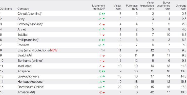 7 platform ranking